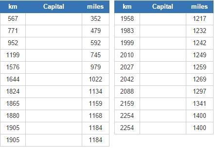World capitals closest to Rabat (JetPunk)