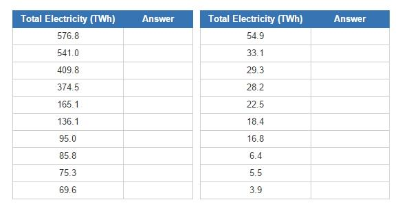 Renewable electricity producers (JetPunk)