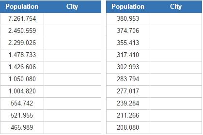 Most populated cities in Venezuela (JetPunk)