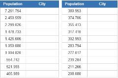 Most populated cities in Venezuela (JetPunk)