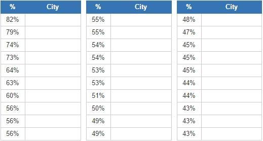 African american cities  (JetPunk)