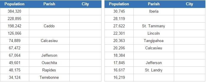 Biggest cities in Louisiana (JetPunk)