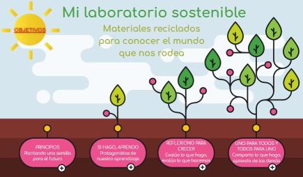 Mi laboratorio sostenible