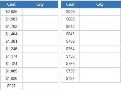 Cities with the most expensive office costs (JetPunk)