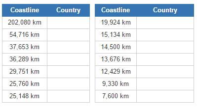 Countries with the longest coastlines (JetPunk)