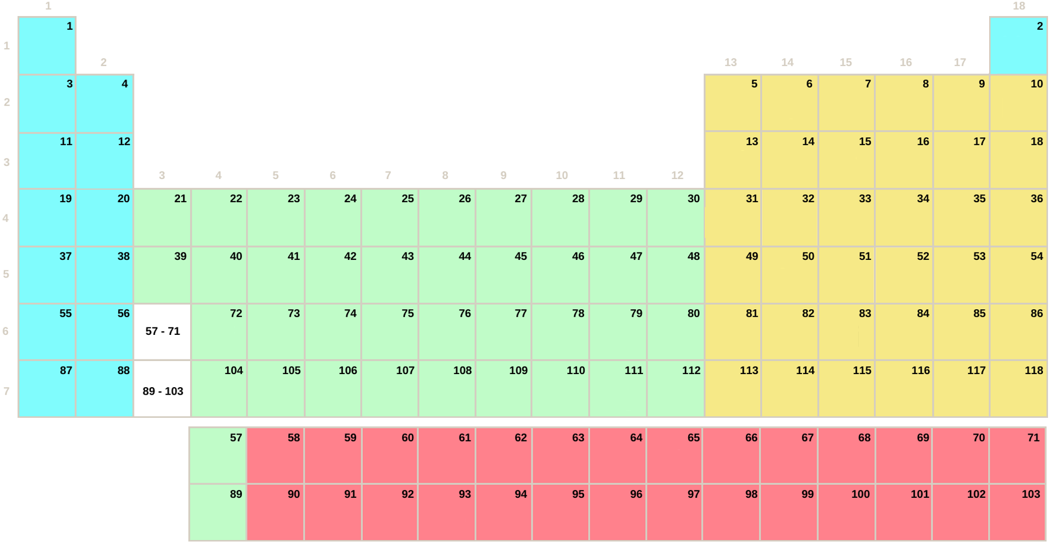 Tabla periódica por bloques SDPF sin símbolos (Secundaria-Bachillerato)