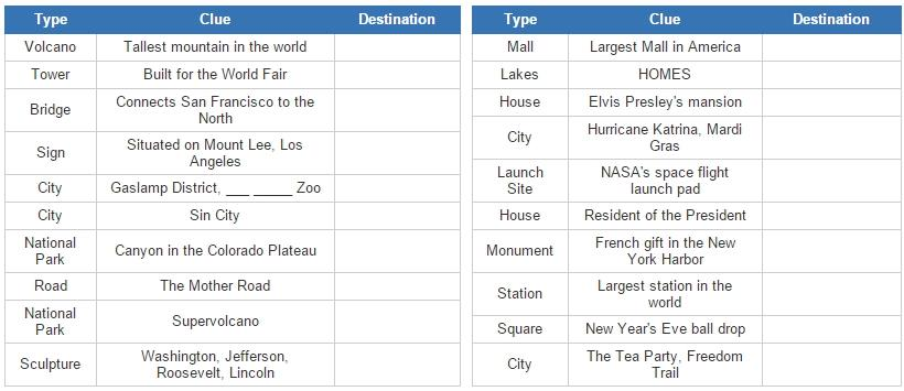Tourist attractions in the USA (JetPunk)
