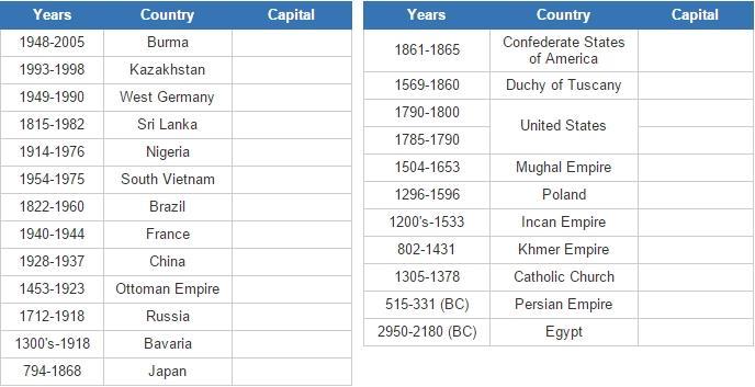 Former capitals  (JetPunk)