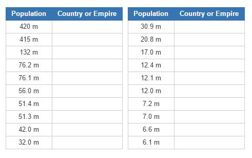 Most populous countries in 1900 (JetPunk)