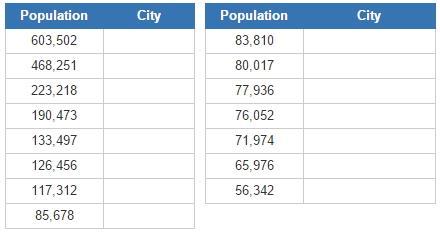Most populous cities of British Columbia (JetPunk)