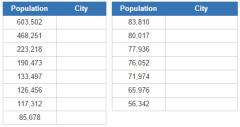 Most populous cities of British Columbia (JetPunk)