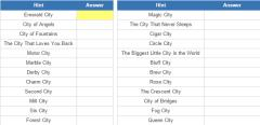 US City nicknames (JetPunk)