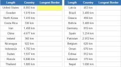 Longest borders of world countries (JetPunk)