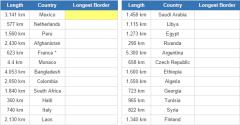 World countries and their the longest borders (JetPunk)