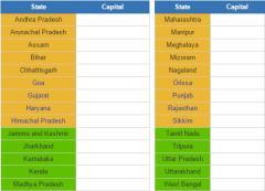 India State capitals  (JetPunk)