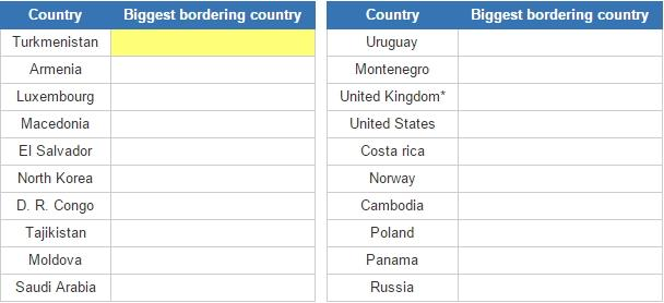 Biggest bordering countries (JetPunk)