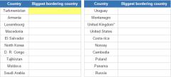 Biggest bordering countries (JetPunk)