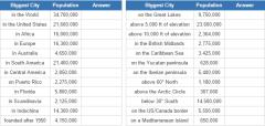 World biggest cities (JetPunk)