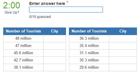 Most visited cities in the USA (JetPunk)