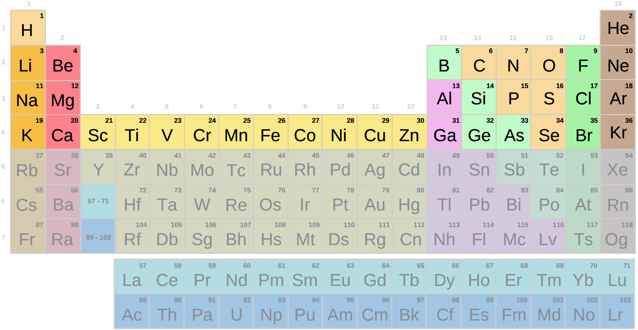 Tabela periódica, períodos 1 a 4 com símbolos (difícil)