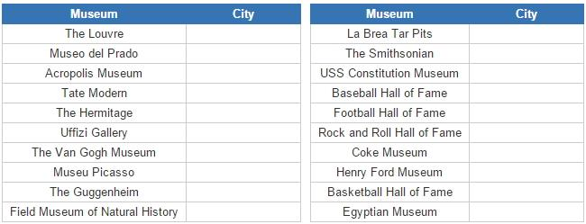 World museums and their cities (JetPunk)