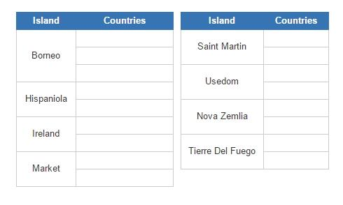 Countries that share islands (JetPunk)