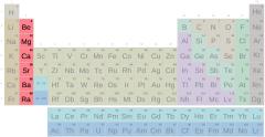 Periodensystem, Erdalkaligruppe mit Symbolen (schwer)