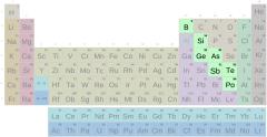 Periodensystem, Metalloidgruppe mit Symbolen (schwierig)