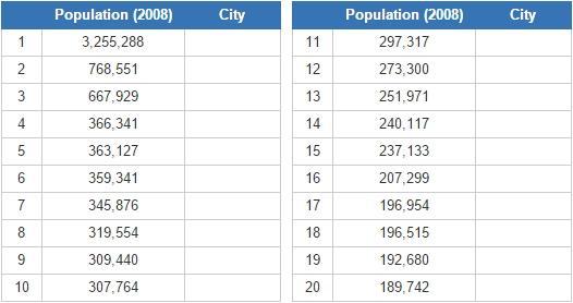 Biggest cities in North Korea (JetPunk)