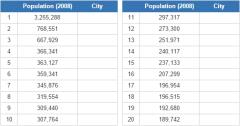 Biggest cities in North Korea (JetPunk)