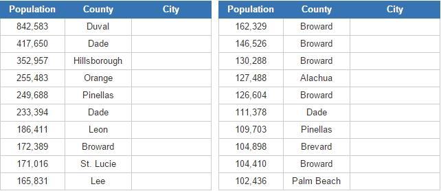 Biggest cities in Florida   (JetPunk)