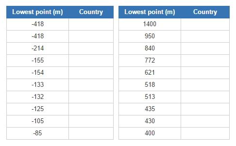 Countries by lowest elevation (JetPunk)