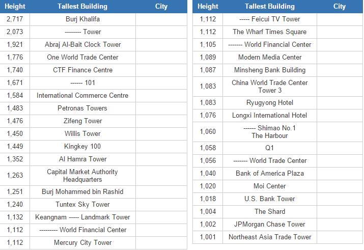 Tall building cities  (JetPunk)