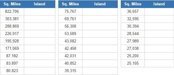 World's biggest islands  (JetPunk)
