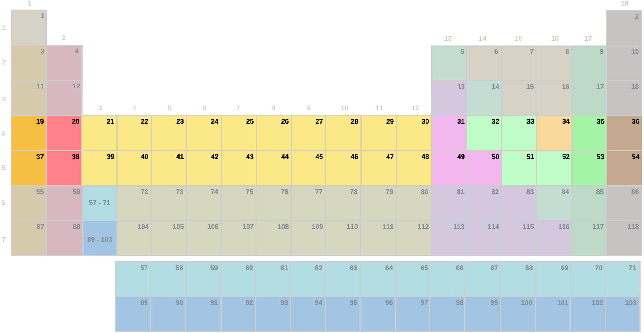 Tabela periódica, período 4 e 5 sem símbolos (difícil)