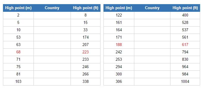 Countries with lowest highest points (JetPunk)