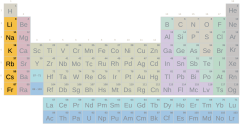 Periodic table, alkaline group with symbols (difficult)