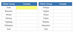 Ethnic groups and their countries 2 (JetPunk)