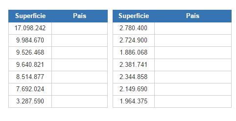 Países más grandes por Superficie (JetPunk)