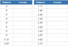 Prime Meridian countries (JetPunk)