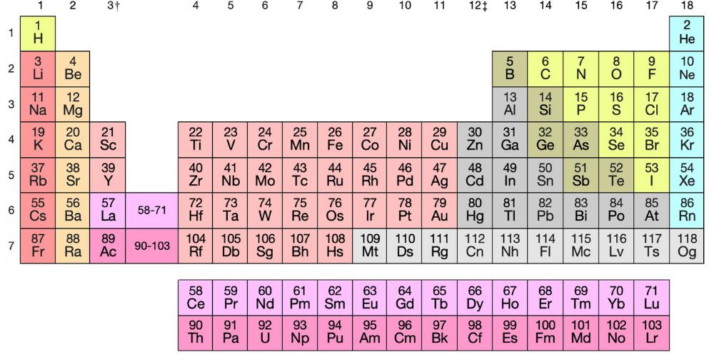Científicos que desarrollaron la tabla periódica