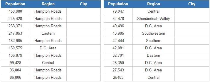 Biggest cities in Virginia  (JetPunk)