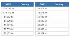 Countries with the biggest economies  (JetPunk)