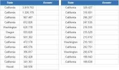 Most populous cities on the US West Coast (JetPunk)