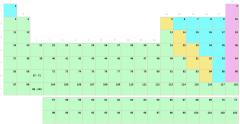 Tabla periódica por grupos sin símbolos (Secundaria-Bachillerato)