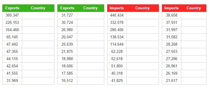 U.S. biggest trading partners (JetPunk)
