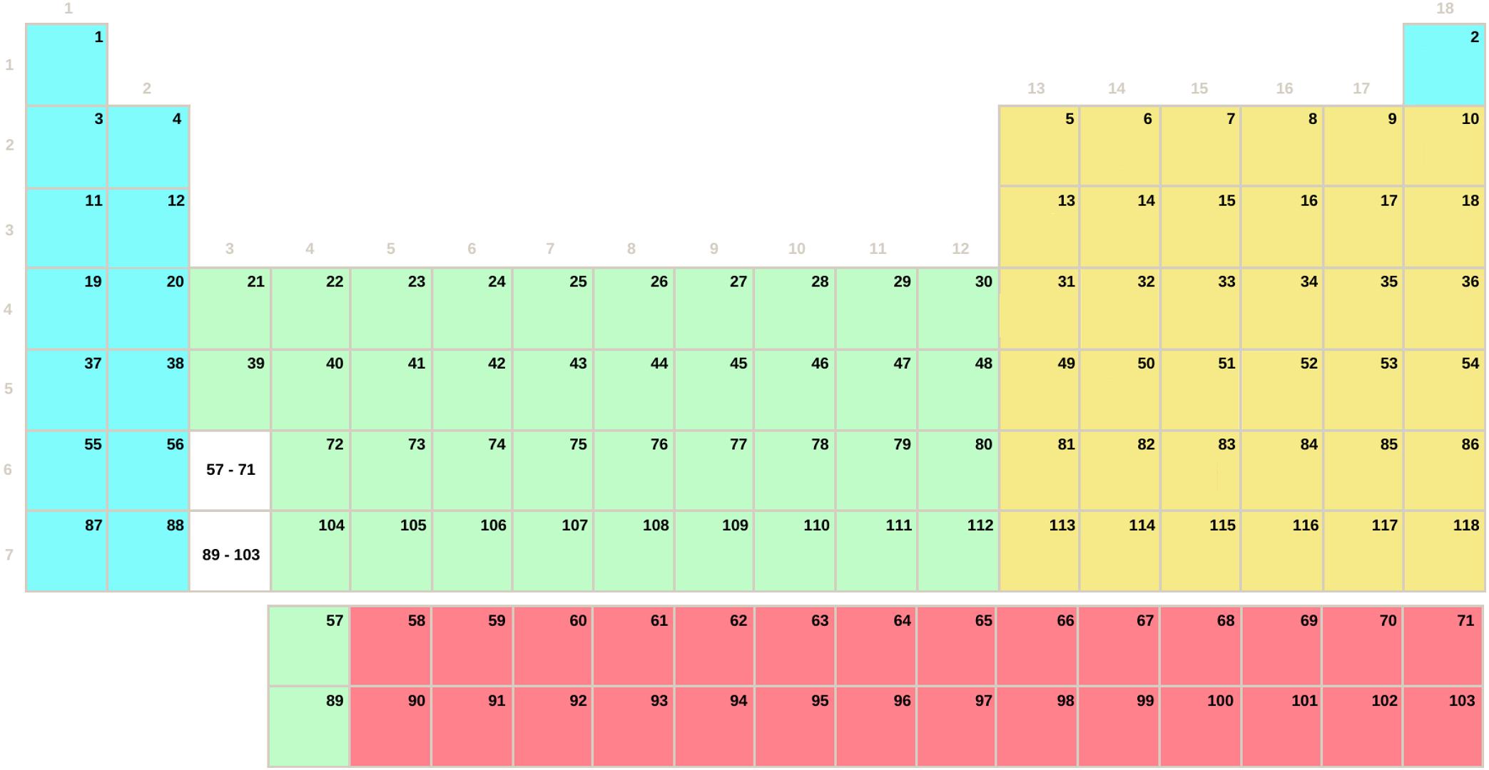 Taula periodikoa, ikurrik gabeko SDPF blokeka (Bigarren Hezkuntza - Batxilergoa)