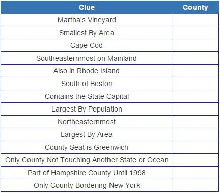 Massachusetts counties (JetPunk)