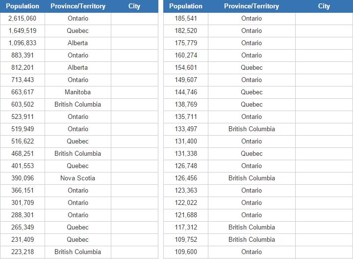 Biggest non-metropolitan cities in Canada (JetPunk)