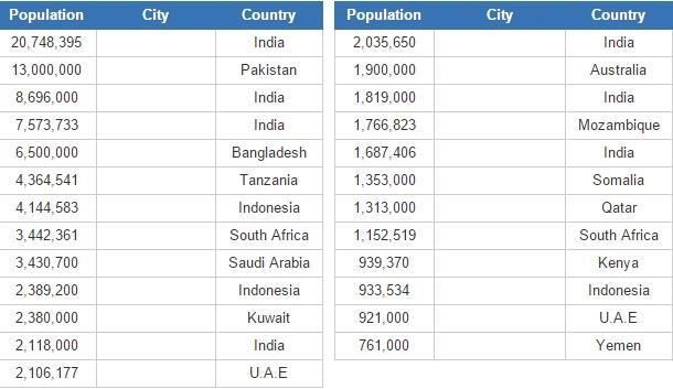Largest Indian Ocean cities (JetPunk)